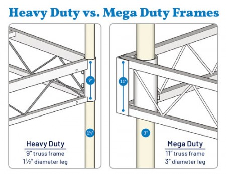 Dock Doctors mega duty dock versus heavy duty steel truss dock